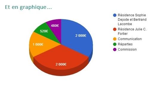 Graphique_budget-1480948624