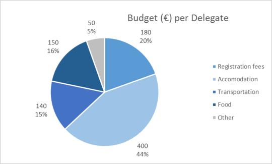Depenses_per_delegate-1480978699