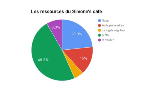 Ressources_sim-1481479864