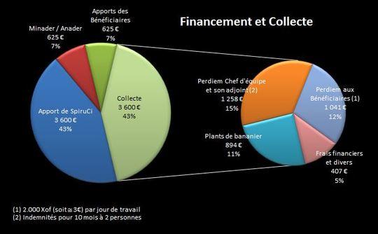 Financement_et_collecte_-_v002-1482147351