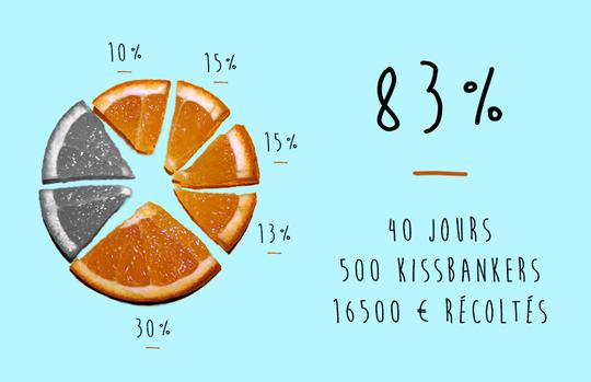 83% financés, 40 jours, 500 kissbankers, 16 500 € récoltés