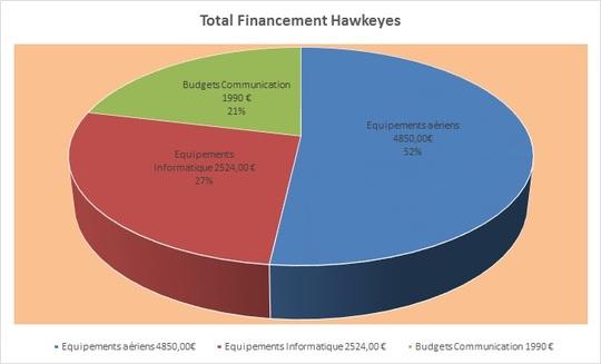 Hawkeyes-1482449180