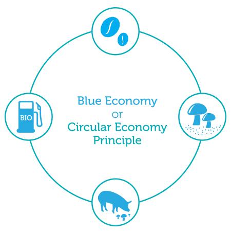 Blue-economy-diagram-1483974776