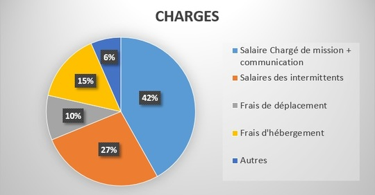 Graphique_charges-1484212074