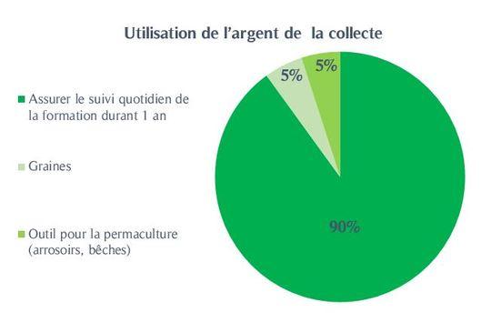 Utilisation_de_l_argent_de_la_collecte-1484853404