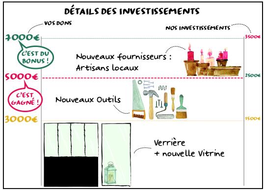 Investissements-1485788425