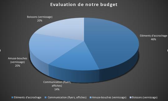 Budget_graphique-1487700442