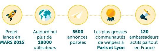 Welp-autre-chiffrres-1488452775