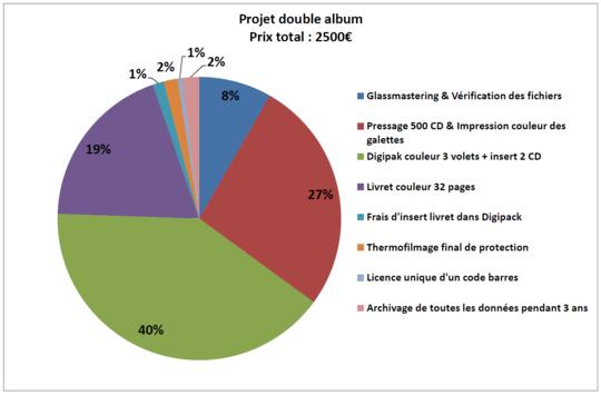 Projet_double_album-1488539604