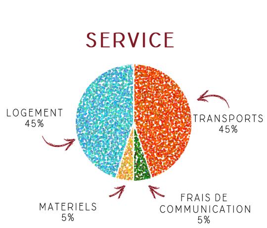 Service-1489067329