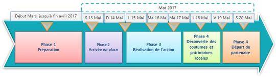 D_roulement_du_projet-1489070206