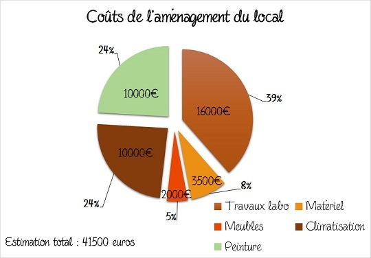 Camembert_stats_finances6540-1489568705
