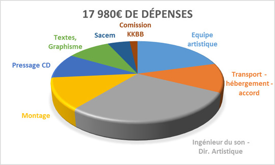 Bp-depenses-soeil2-1490009390