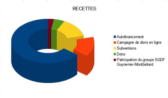 Burkina_budget_recettes-1490130215
