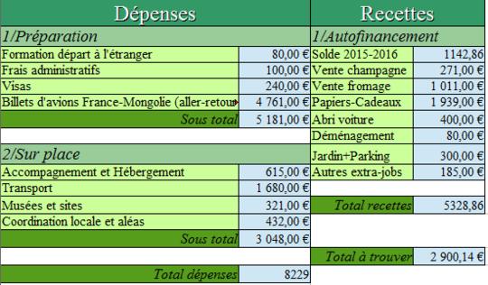 D_penses-recettes-1491080562