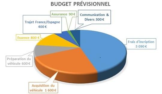 Budget_4l_trophy_-1491592481