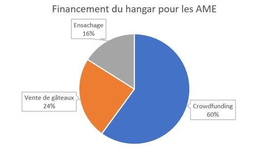 Financement-1492599494