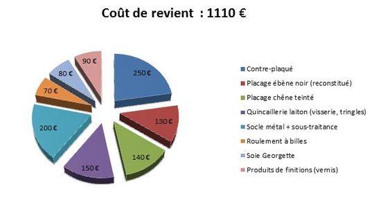 Cout_de_revient-1492631426