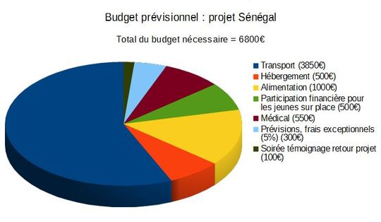 Budget-1492772099