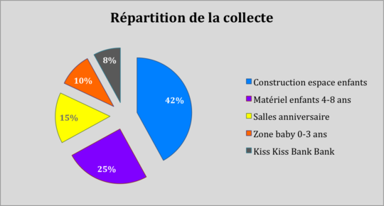 Repartition_collecte-1494935998