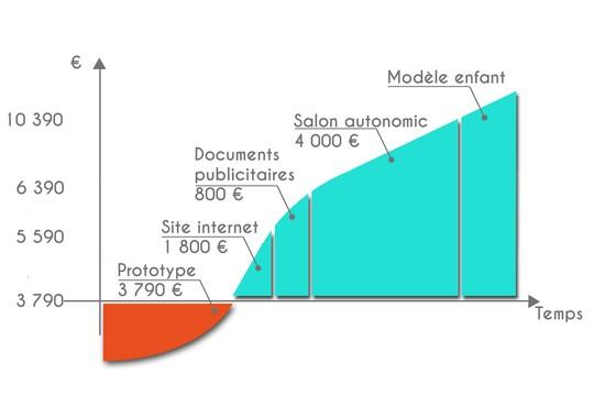 Graphique_budget_blanc-1495608800