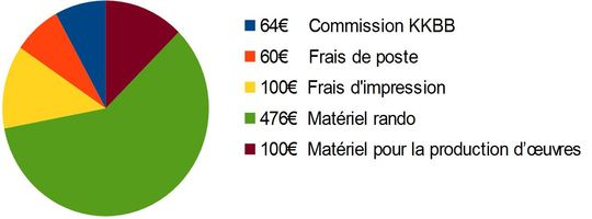 Budget-1496261261