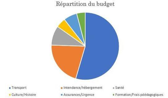 Budget-1497554636