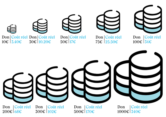 Don-cout_r_el_graphique_picto_v3-1503666961