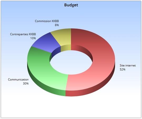 Budget_ok-1504947084