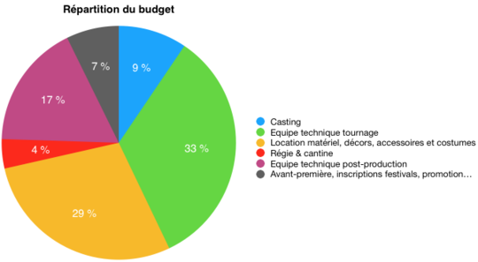 Migrantis_budget_diagramme-1505163025