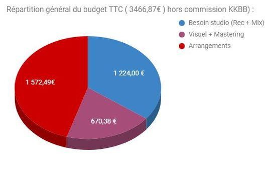 Budget_g_n_ral-1505920586