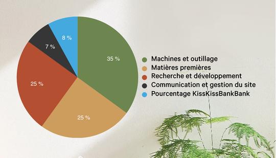 Walden-project_kisskissbankbank_diagramme-contributions-1506272631