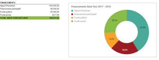 Financements-1506280420