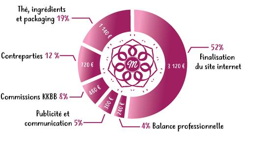 Diagramme_circulaire-01-1507057032
