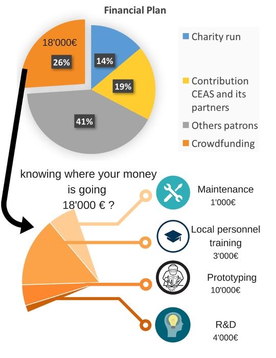 Budget_crowdfunding-1507300189