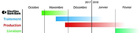 Timeline-kkbb_fr-1508357773