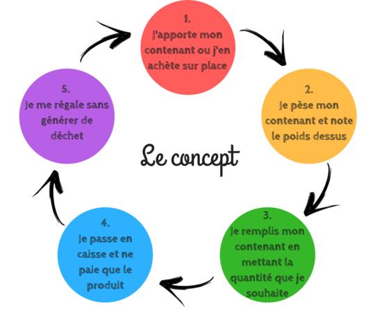 1._j_apporte_mon_contenant_ou_j_en_ach_te_sur_place-1508871041
