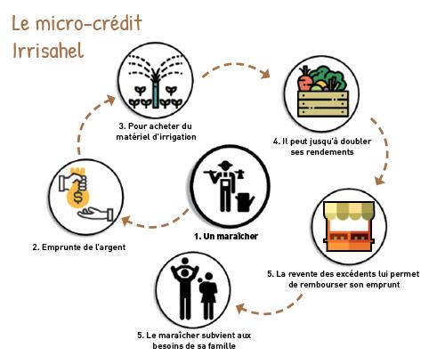 Micro-credit-1509087925