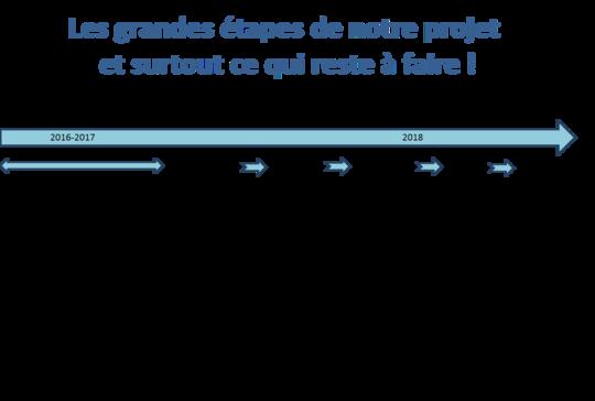 Les_grandes__tapes_du_projet-1510078050