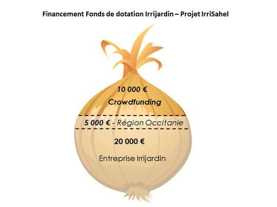 Financement-1510135123