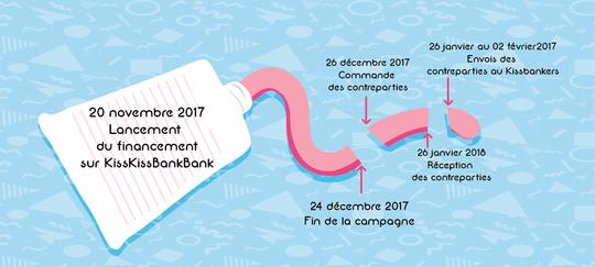 Chronologie_financement-01-1511121304