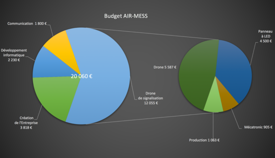 Budget_air-mess-1512497358