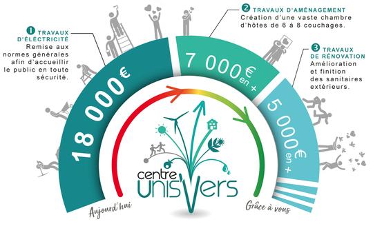 Graphique-appels-aux-dons_centre_unisvers-1516135660