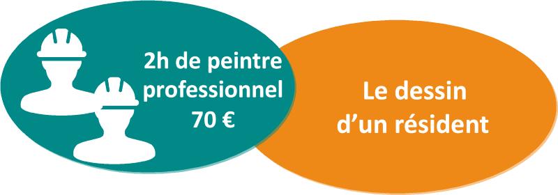 2_peintres_remerciements-1508857911.png